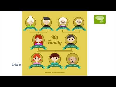 Học Tiếng Đức Qua Video – Chủ đề Gia đinh – Die Familie